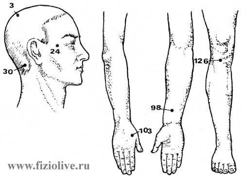 Точки для воздействия при артериальной гипотонии